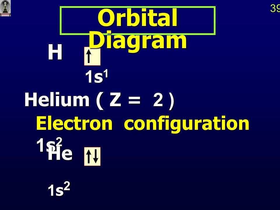 Orbital Diagram H Helium ( Z = 2 ) Electron configuration 1s2 He 1s2