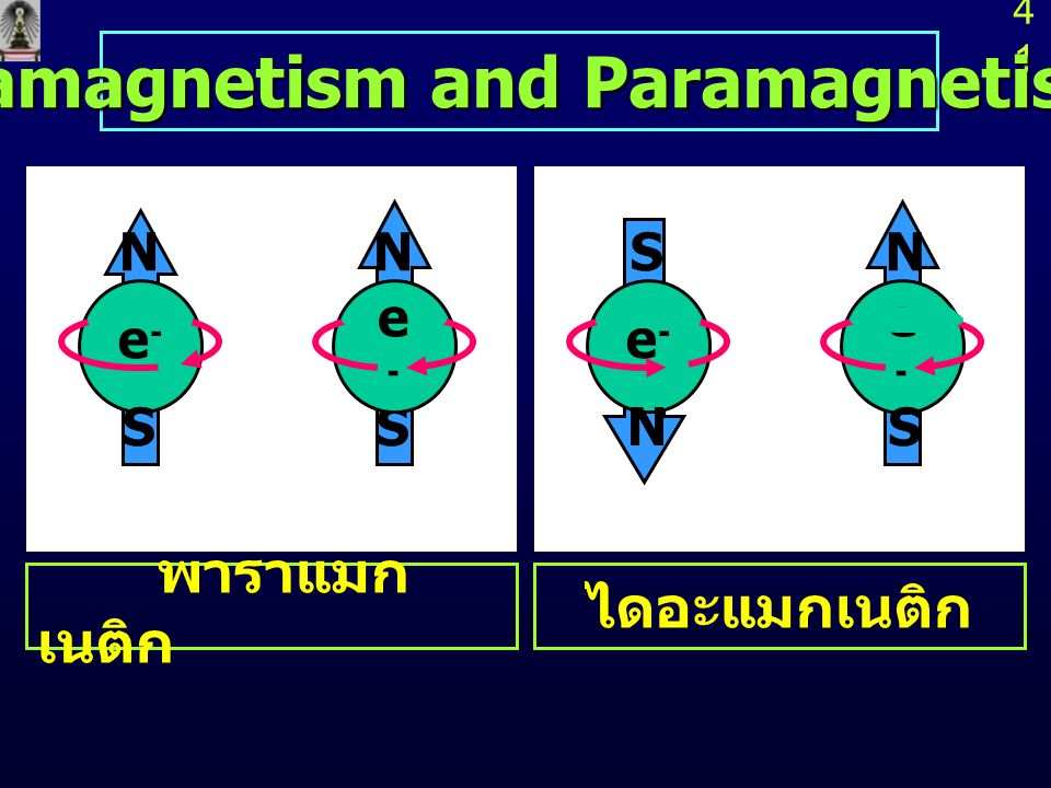 Diamagnetism and Paramagnetism