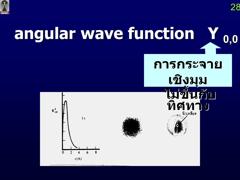angular wave function Y 0,0 (q,f ) = 1