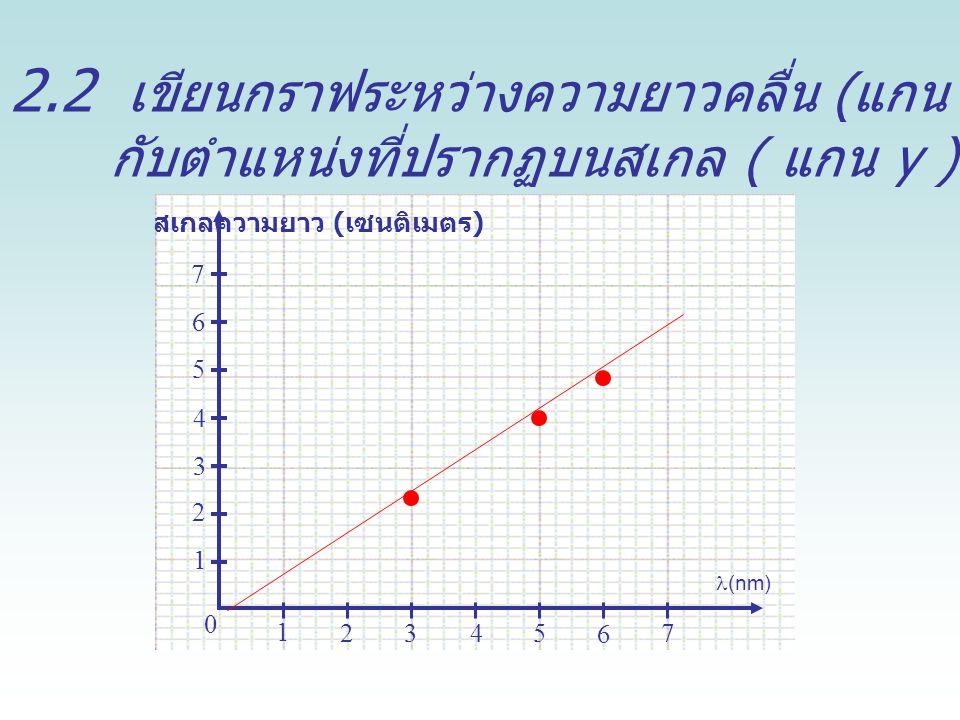 สเกลความยาว (เซนติเมตร)