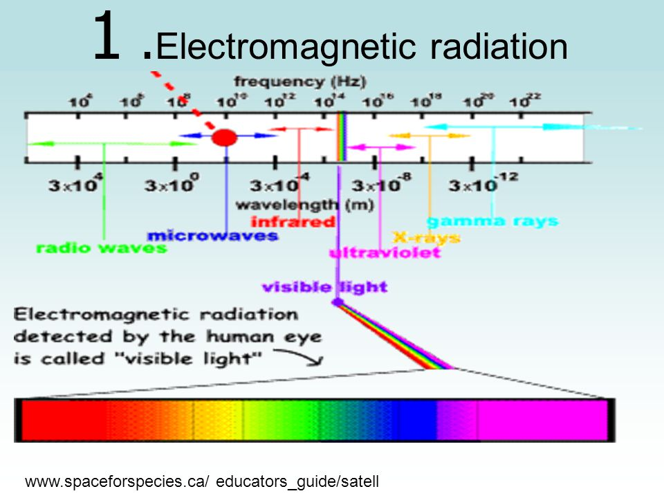 1 .Electromagnetic radiation