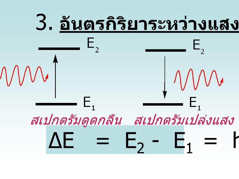 3. อันตรกิริยาระหว่างแสงกับสสาร
