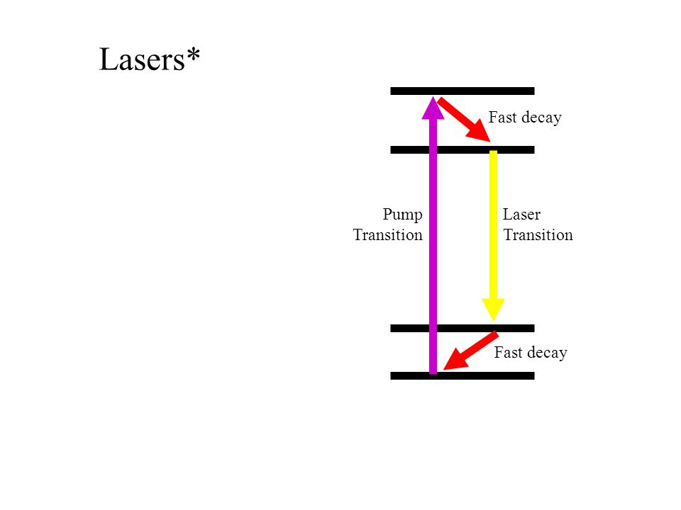 Lasers* Laser Transition Pump Transition Fast decay