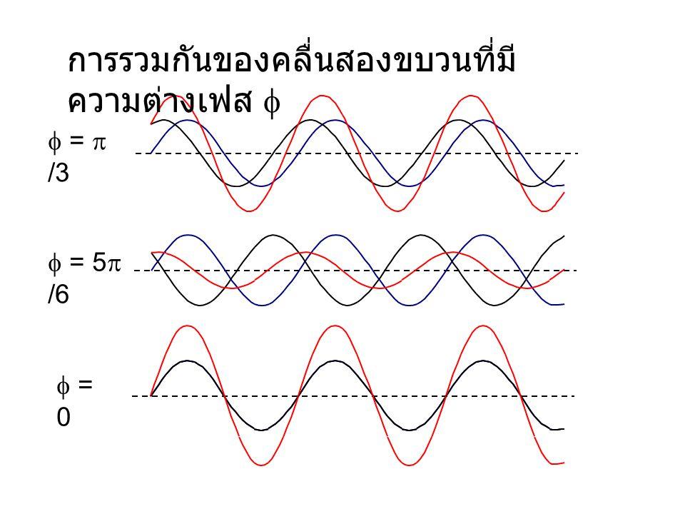 การรวมกันของคลื่นสองขบวนที่มีความต่างเฟส f