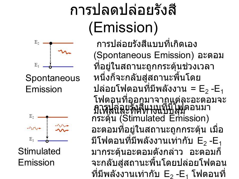 การปลดปล่อยรังสี (Emission)