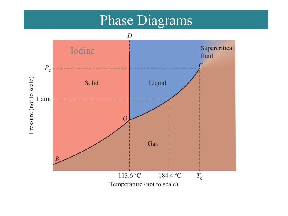 Chemistry 140 Fall 2002 Phase Diagrams Iodine