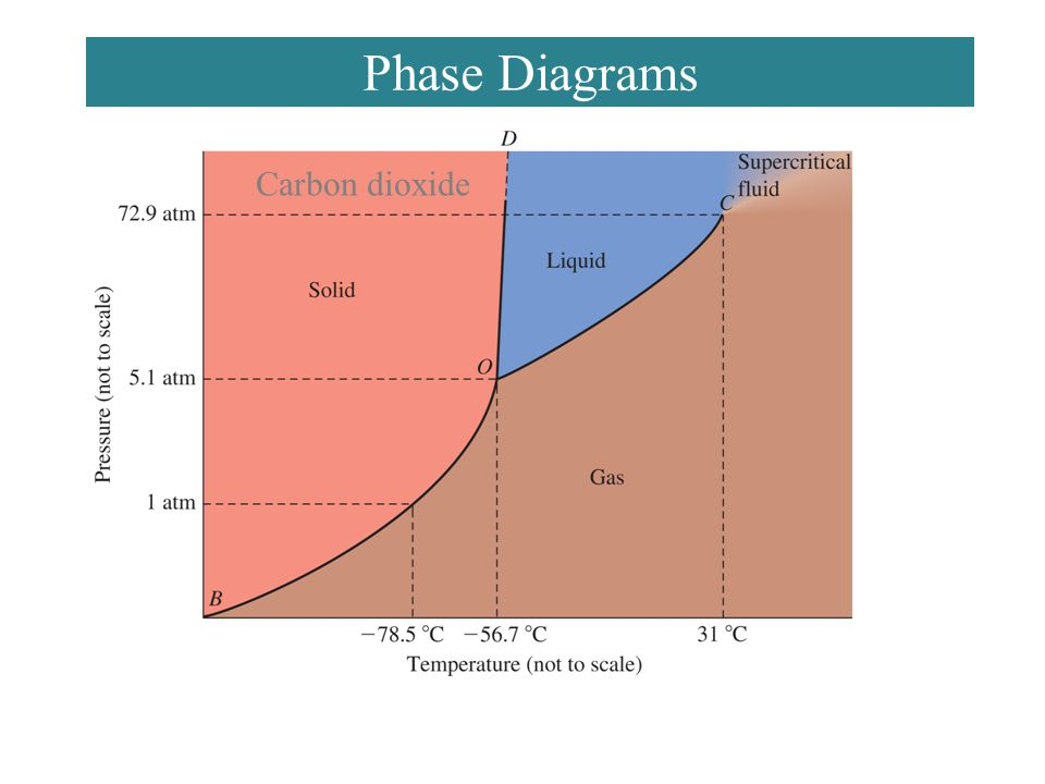 Chemistry 140 Fall 2002 Phase Diagrams Carbon dioxide