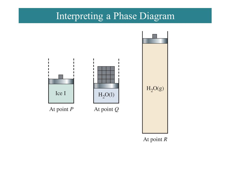 Interpreting a Phase Diagram