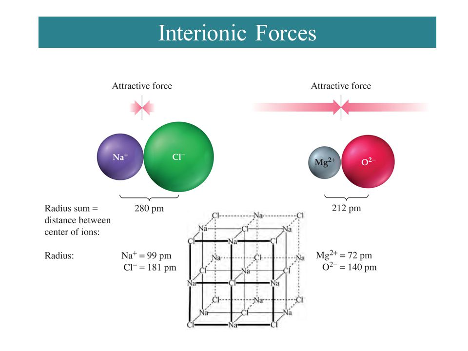 Interionic Forces