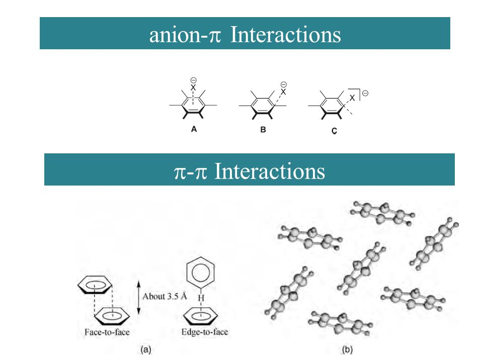 anion-p Interactions p-p Interactions