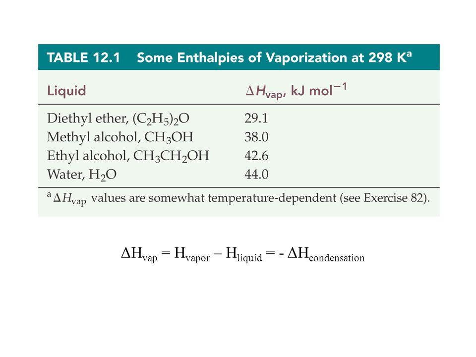 ΔHvap = Hvapor – Hliquid = - ΔHcondensation