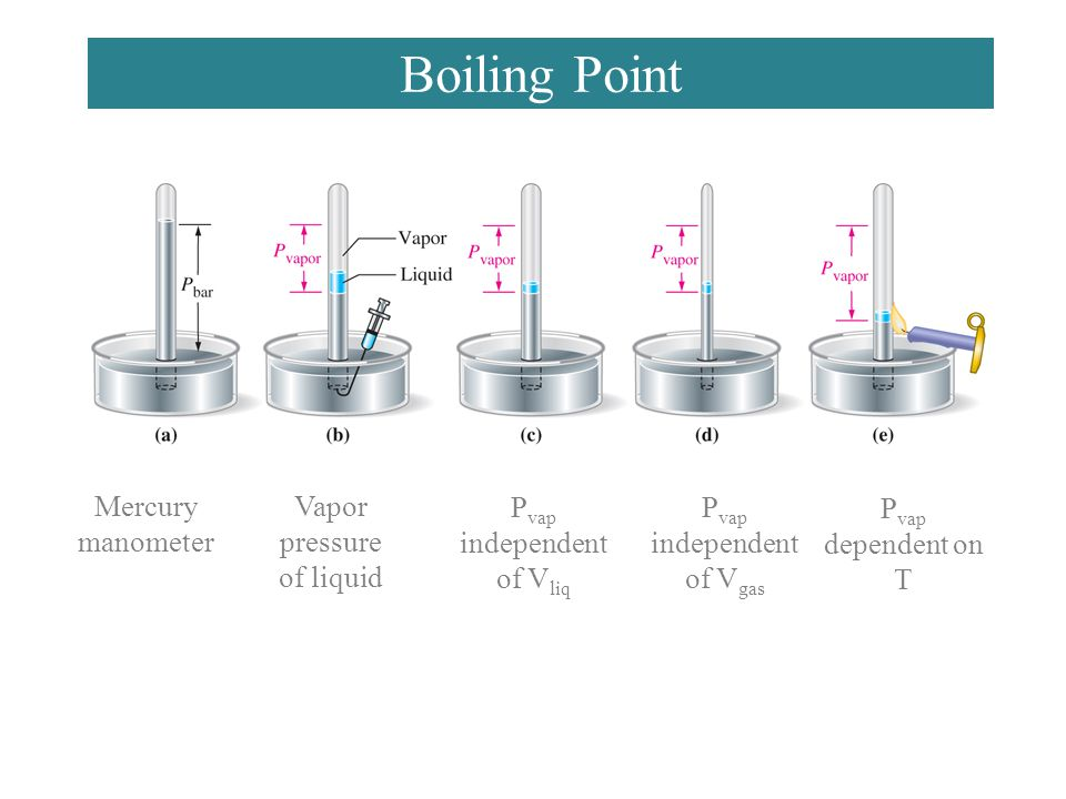 Boiling Point Mercury manometer Vapor pressure of liquid