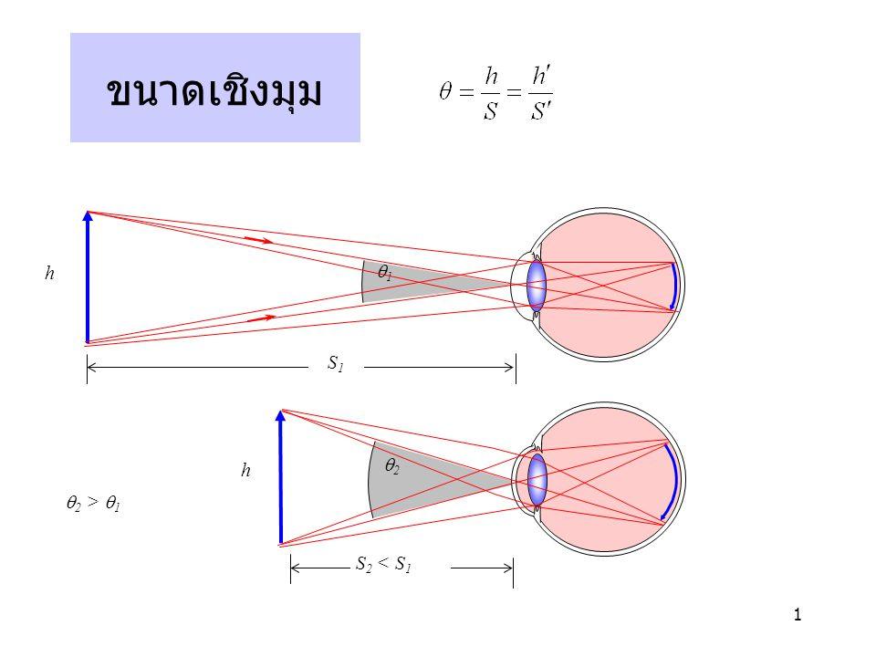 ขนาดเชิงมุม h q1 S1 q2 q2 > q1 S2 < S1