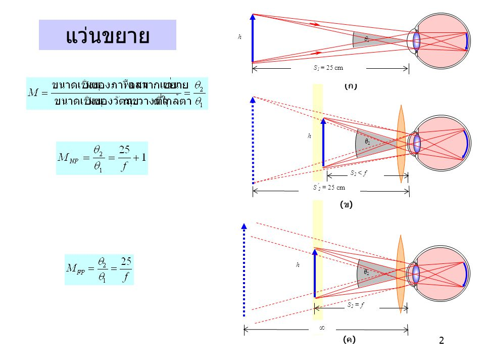 q2 S2 < f h S2 = 25 cm (ข) S2 = f ∞ (ค) (ก) q1 S1 = 25 cm แว่นขยาย