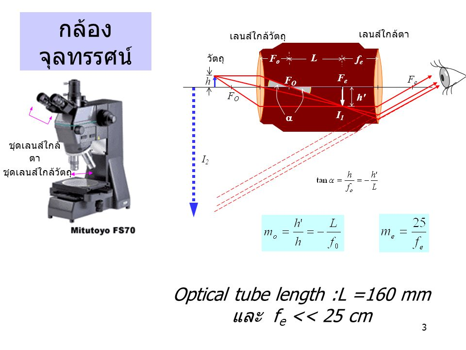 Optical tube length :L =160 mm และ fe << 25 cm