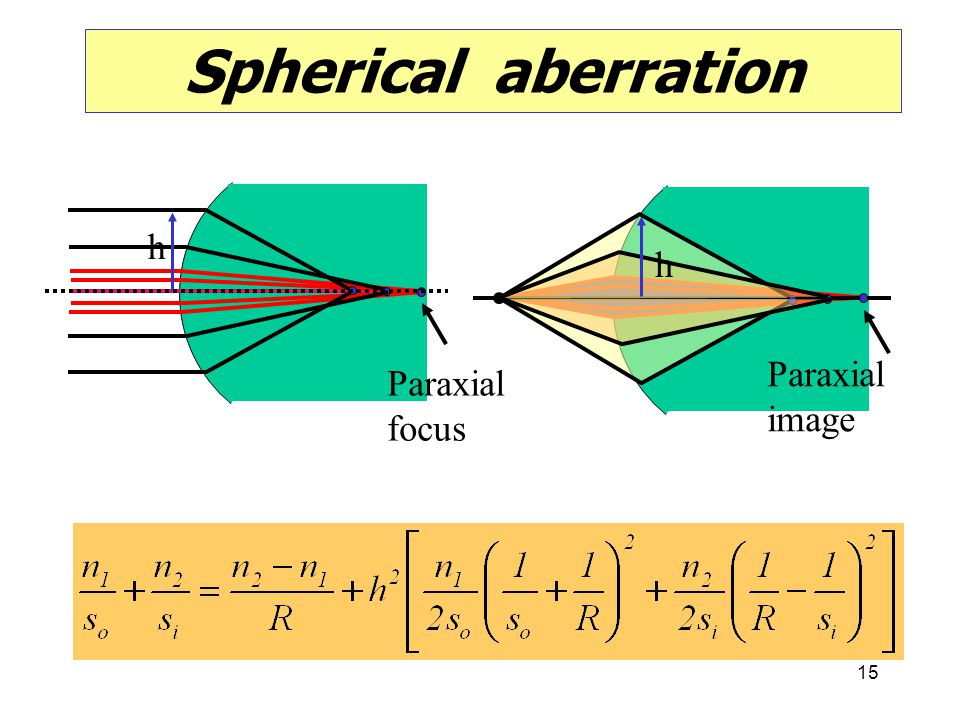 Spherical aberration h Paraxial focus h Paraxial image