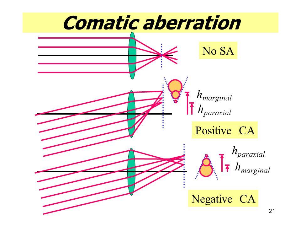 Comatic aberration No SA hmarginal hparaxial Positive CA hparaxial
