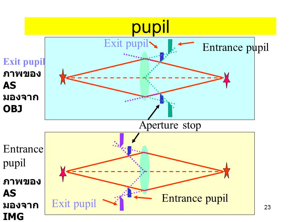 pupil Exit pupil Entrance pupil Aperture stop Entrance pupil
