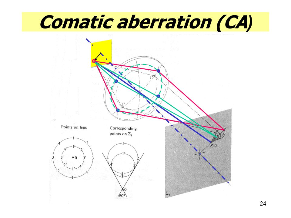 Comatic aberration (CA)