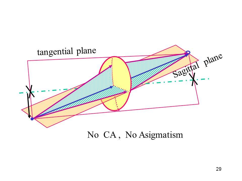 tangential plane Sagittal plane No CA , No Asigmatism
