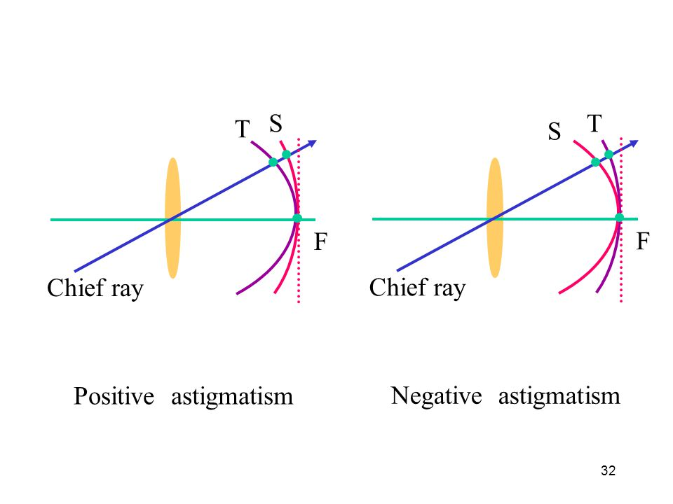 S T T S F F Chief ray Chief ray Positive astigmatism Negative astigmatism
