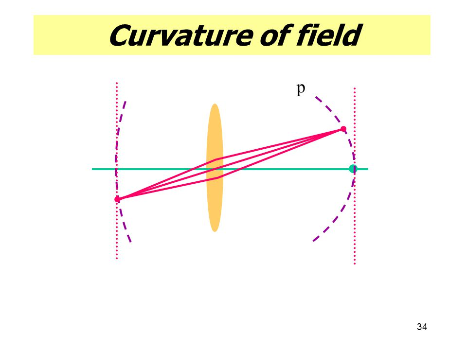 Curvature of field p