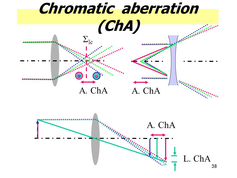 Chromatic aberration (ChA)