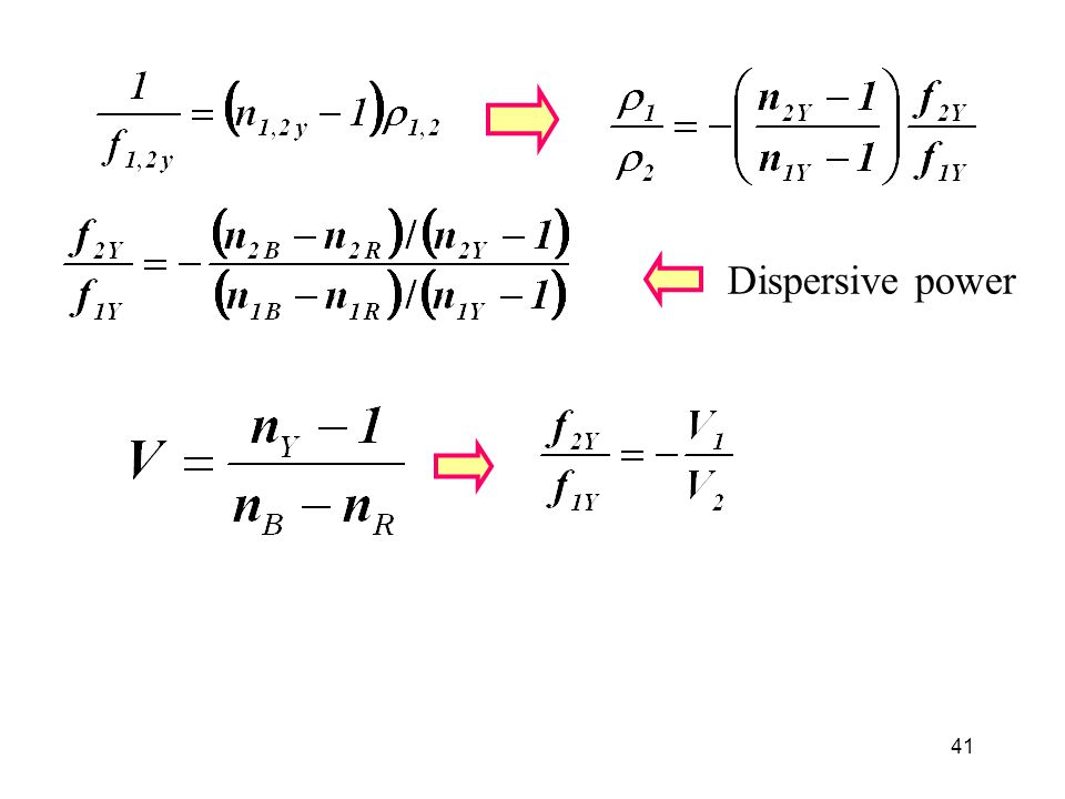 Dispersive power
