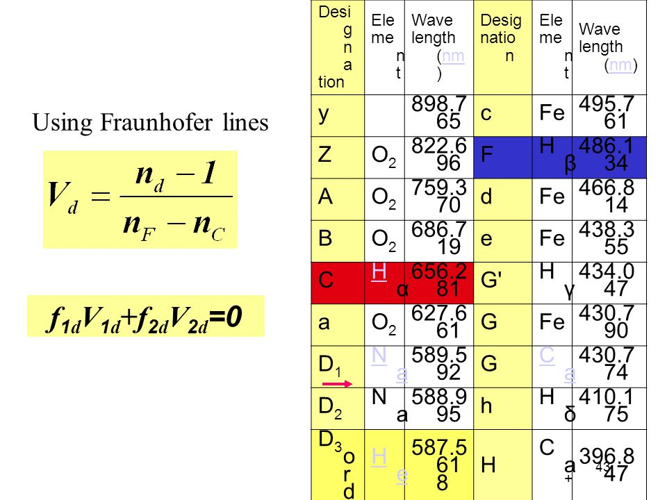 Using Fraunhofer lines