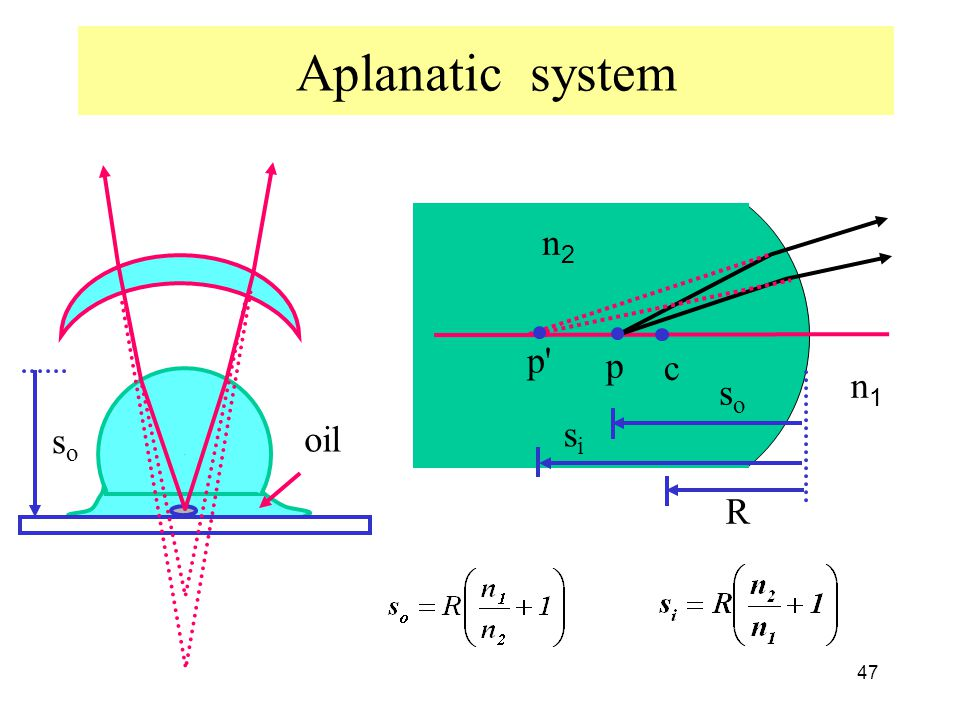 Aplanatic system c p p so si R n2 n1 so oil