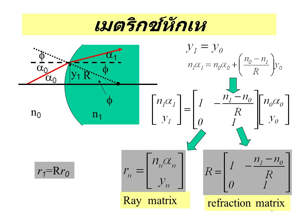 เมตริกซ์หักเห a0 f a1 y1 R n0 n1 r1=Rr0 Ray matrix refraction matrix