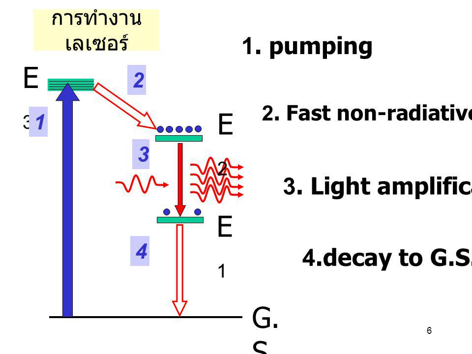 E3 E2 E1 G.S 1. pumping 3. Light amplification 4.decay to G.S.