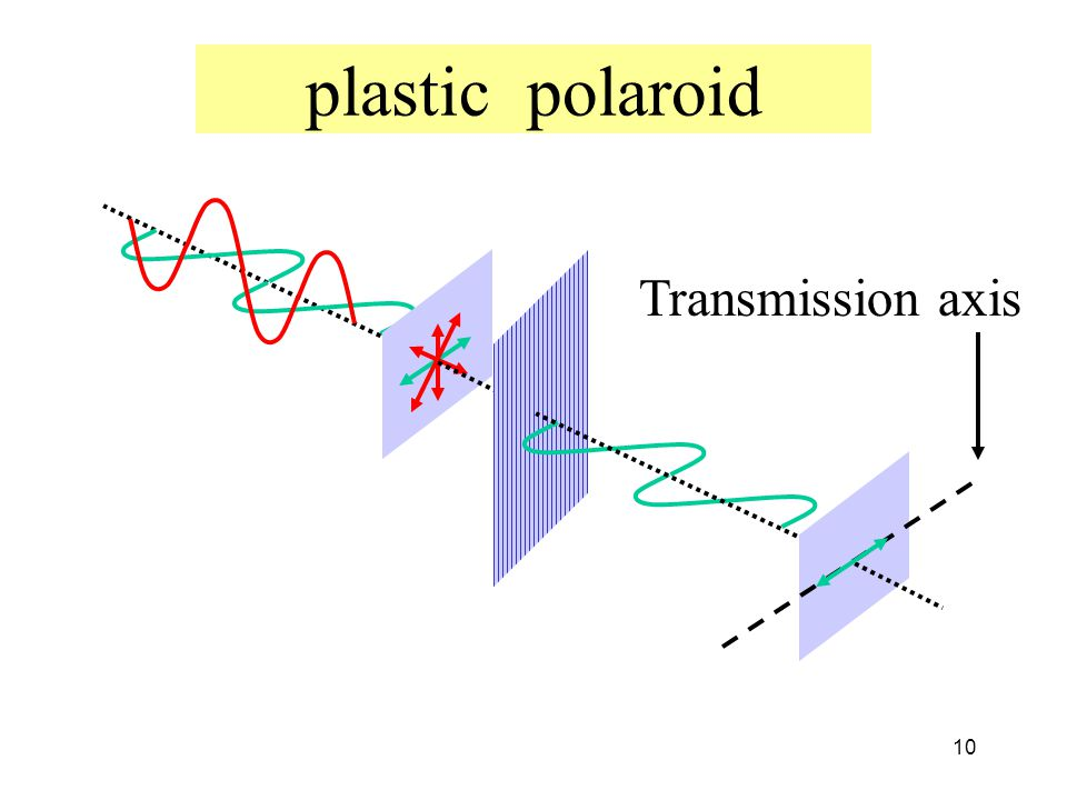 plastic polaroid Transmission axis