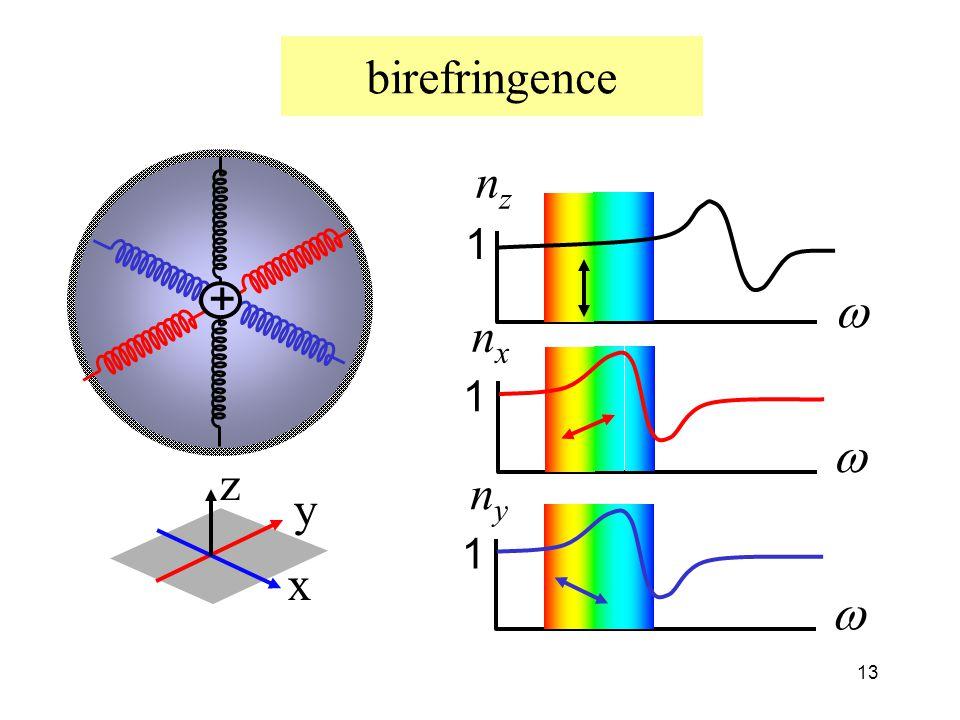 birefringence nz w 1 + nx w 1 x z y ny w 1