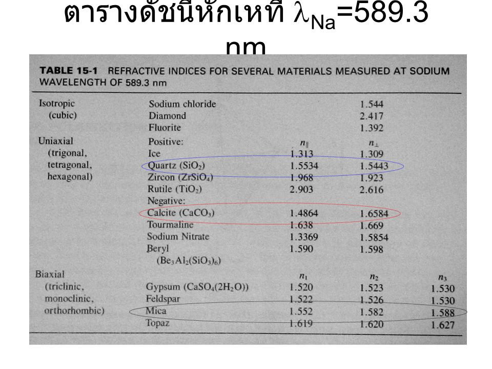 ตารางดัชนีหักเหที่ lNa=589.3 nm