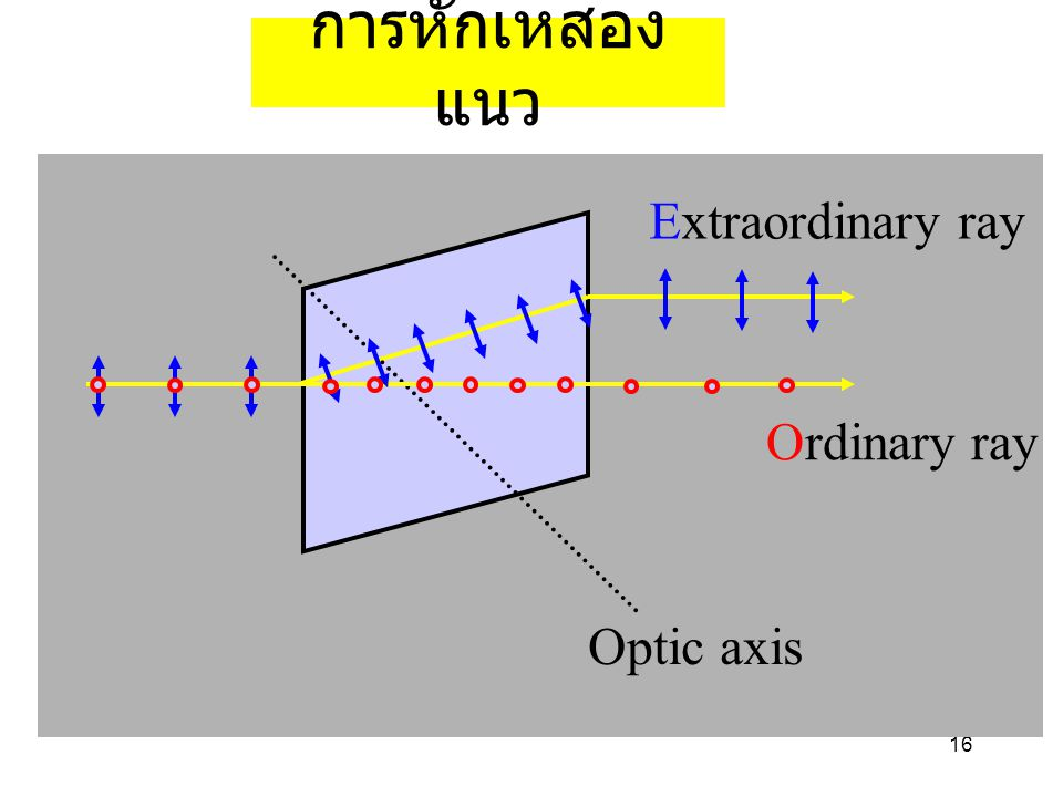 การหักเหสองแนว Extraordinary ray Ordinary ray Optic axis