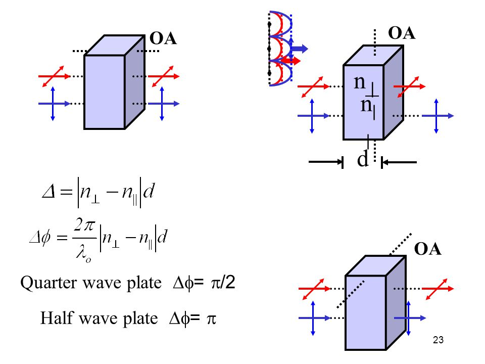 Quarter wave plate Df= p/2