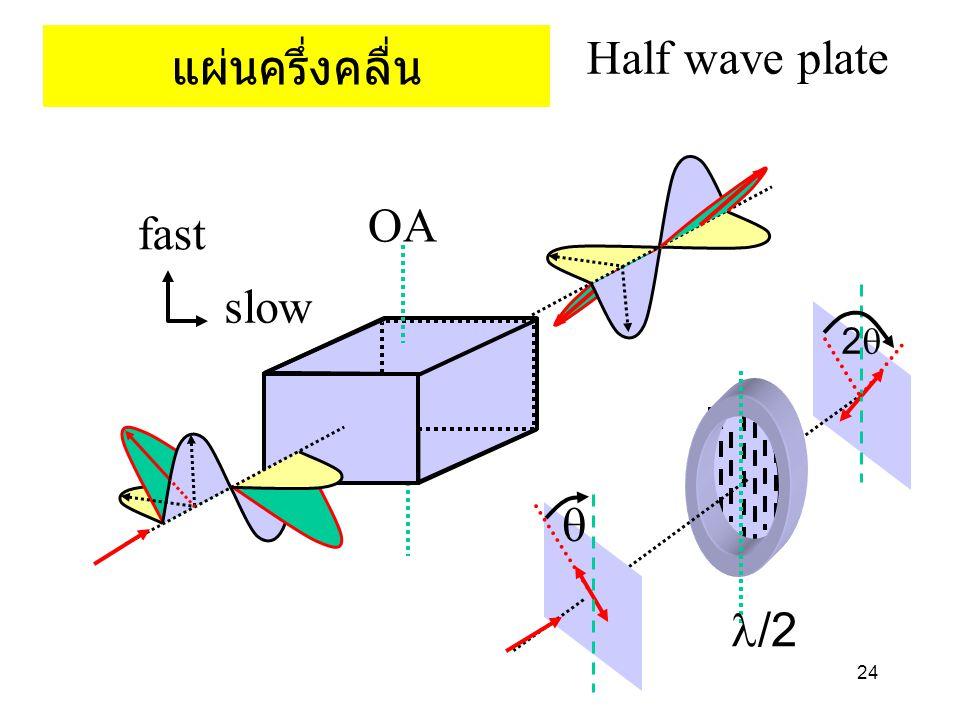 แผ่นครึ่งคลื่น Half wave plate fast slow OA q 2q l/2