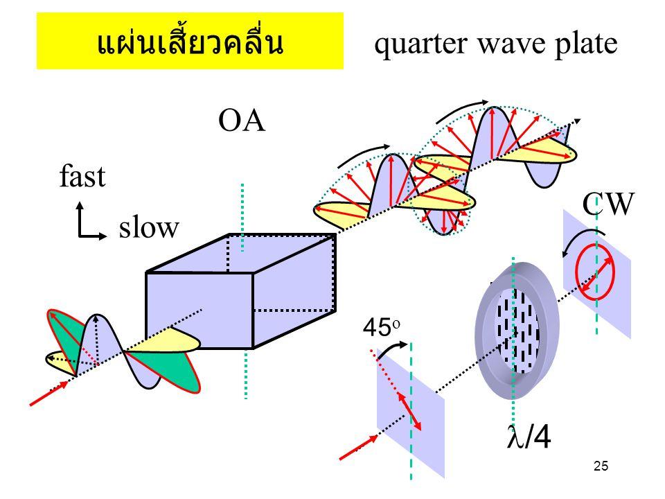 แผ่นเสี้ยวคลื่น quarter wave plate fast slow OA 45o l/4 CW