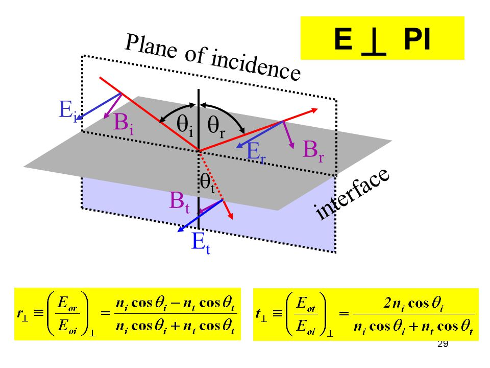 E | PI Plane of incidence Ei Bi qi qr Er Br qt interface Bt Et