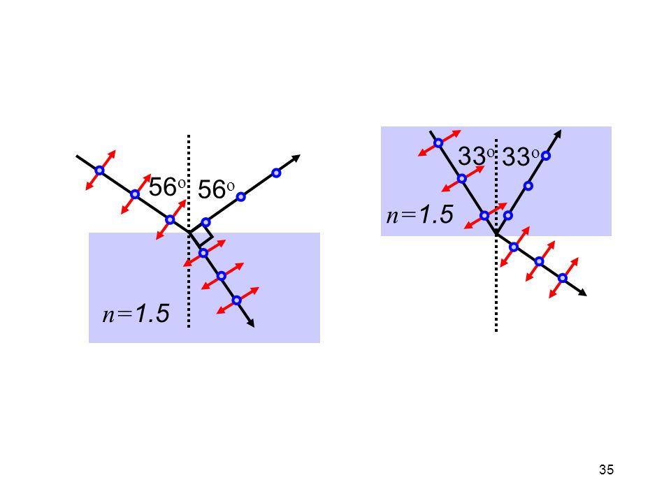 33o 56o 56o n=1.5 n=1.5