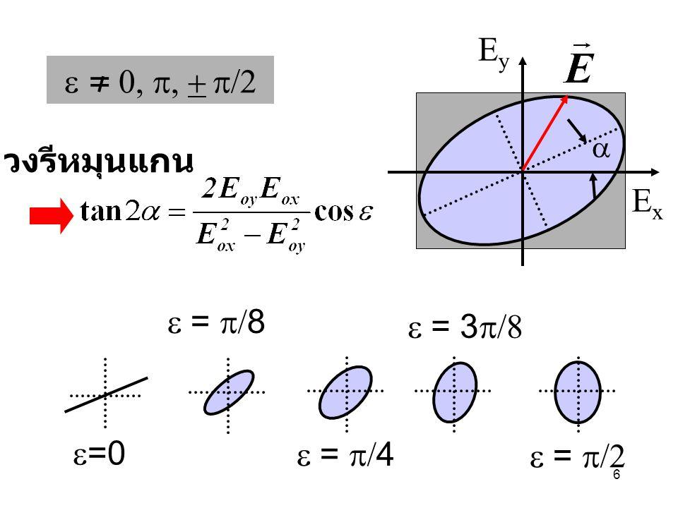 Ey e = 0, p, + p/2 วงรีหมุนแกน Ex e = p/8 e = 3p/8 e=0 e = p/4 e = p/2