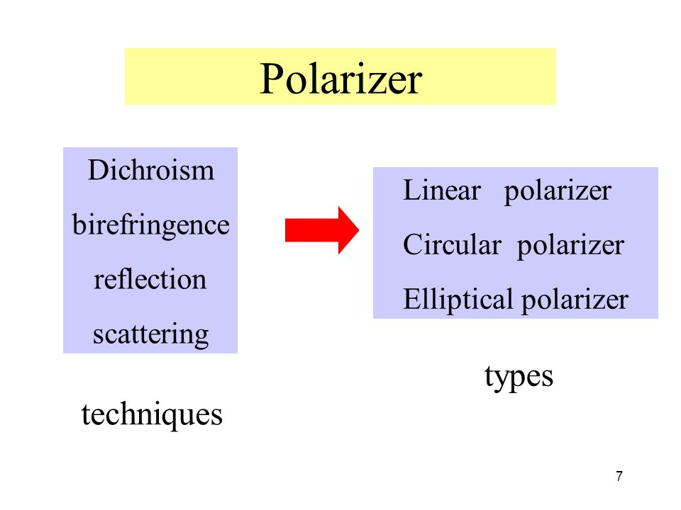 Polarizer types techniques Dichroism birefringence Linear polarizer