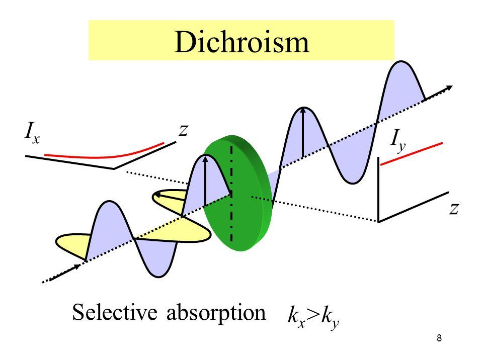 Dichroism Ix z Iy z Selective absorption kx>ky