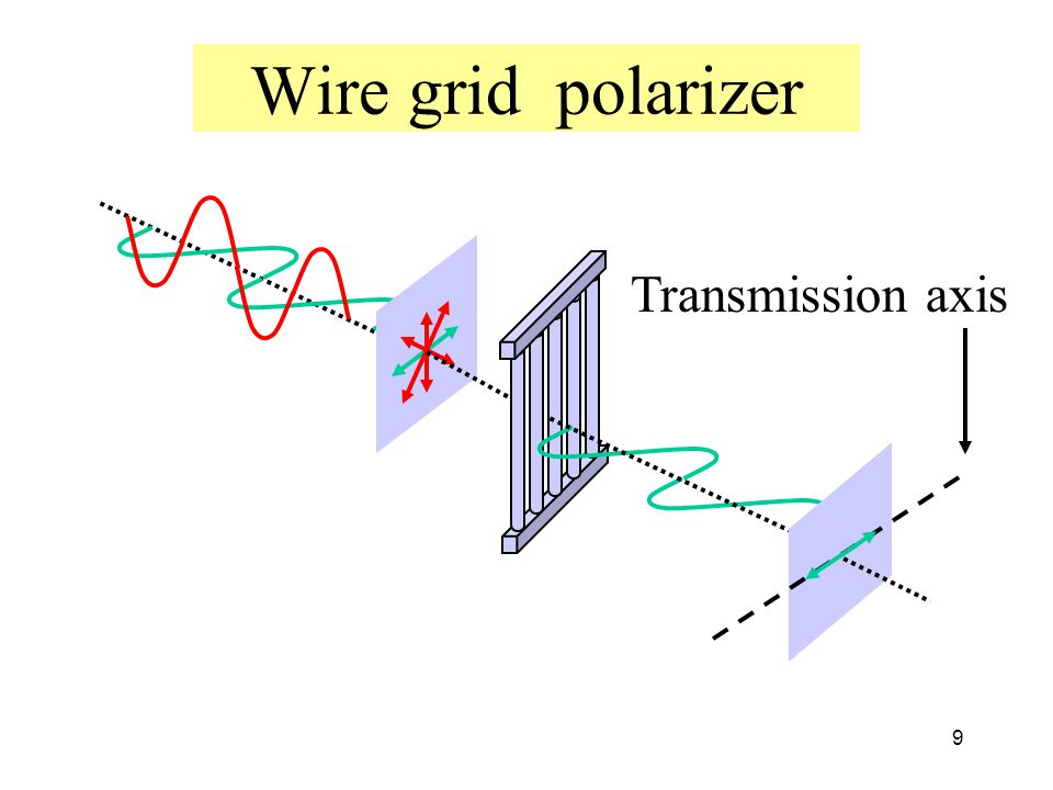 Wire grid polarizer Transmission axis