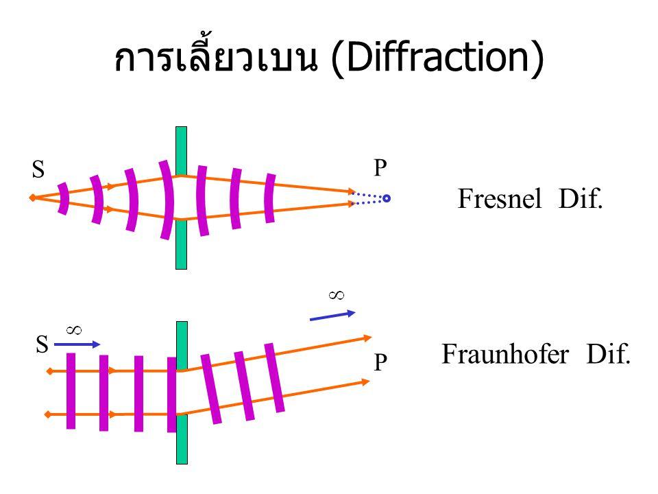 การเลี้ยวเบน (Diffraction)