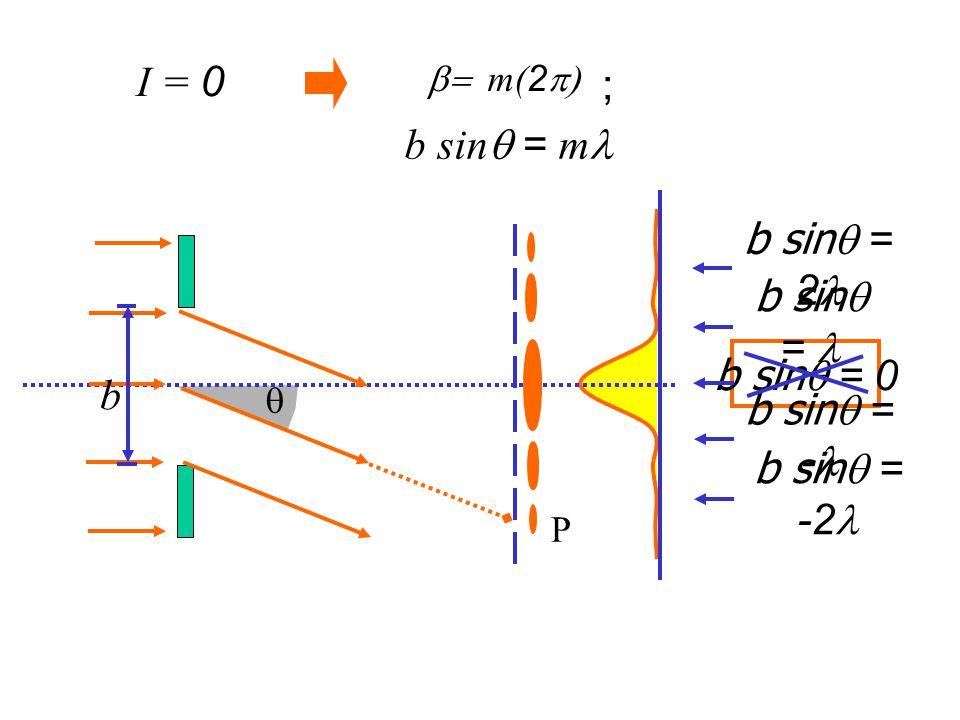 I = 0 ; b sinq = ml b sinq = 2l b sinq = l b sinq = 0 b b sinq = -l
