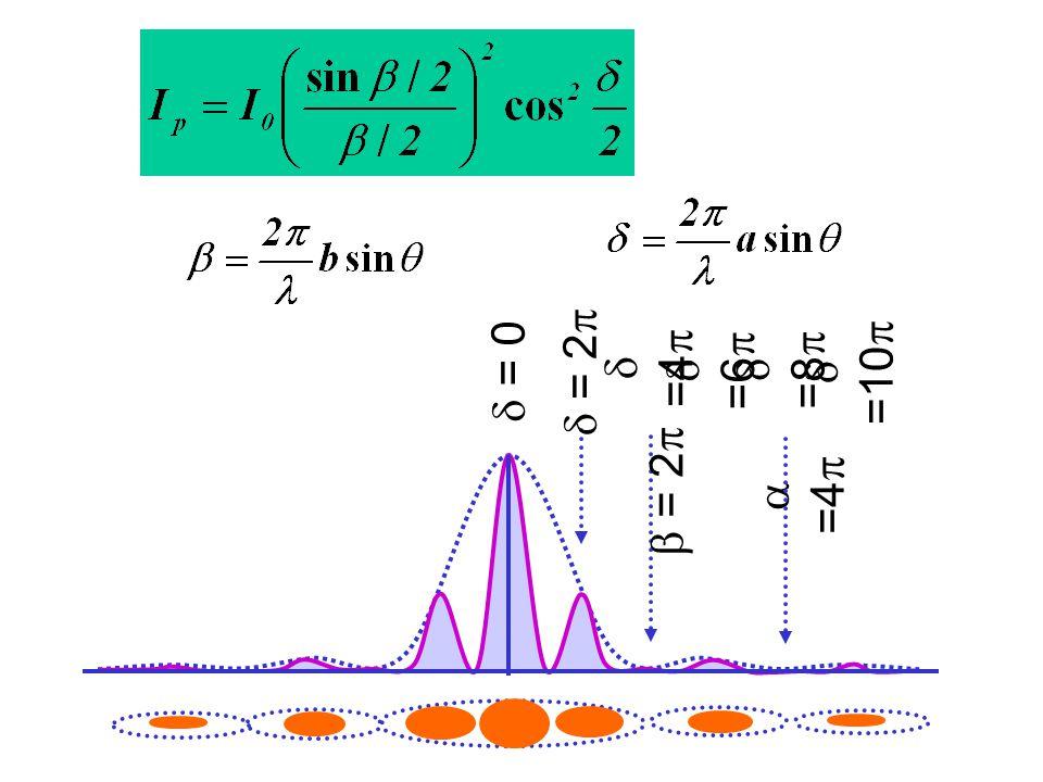 d = 0 d = 2p d =4p d =6p d =8p d =10p b = 2p a =4p