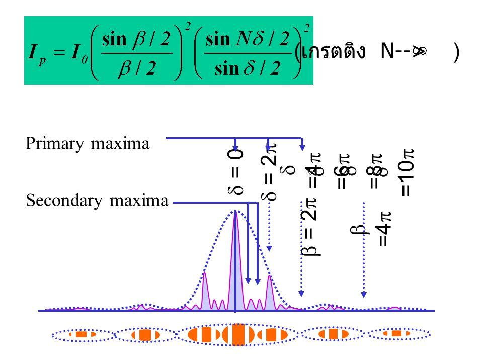 (เกรตติง N--> ) d = 0 d = 2p d =4p d =6p d =8p d =10p b = 2p b =4p
