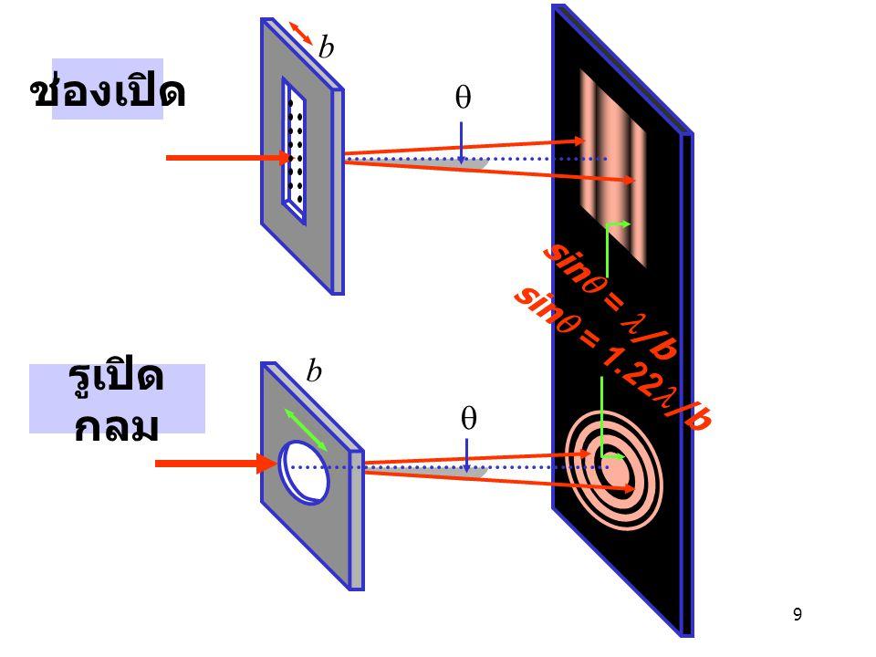 b ช่องเปิด q sinq = l/b sinq = 1.22l/b b รูเปิดกลม q